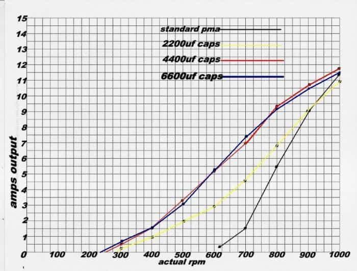 diy wind turbine amp enhancer chart